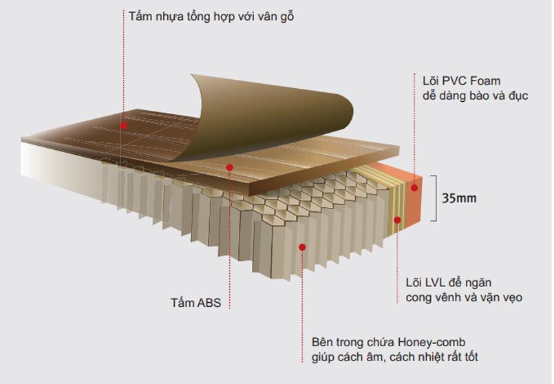 Cấu tạo của cửa nhựa ABS Hàn Quốc